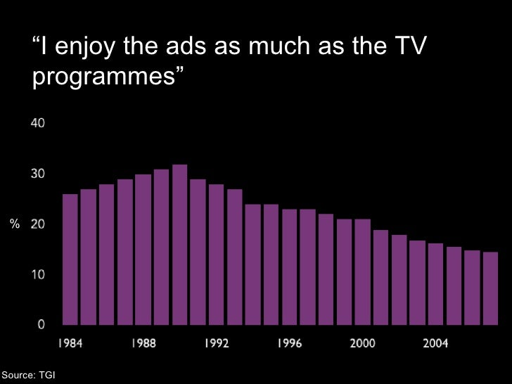 """Source: TGI """" I enjoy the ads as much as the TV programmes"""" %"""