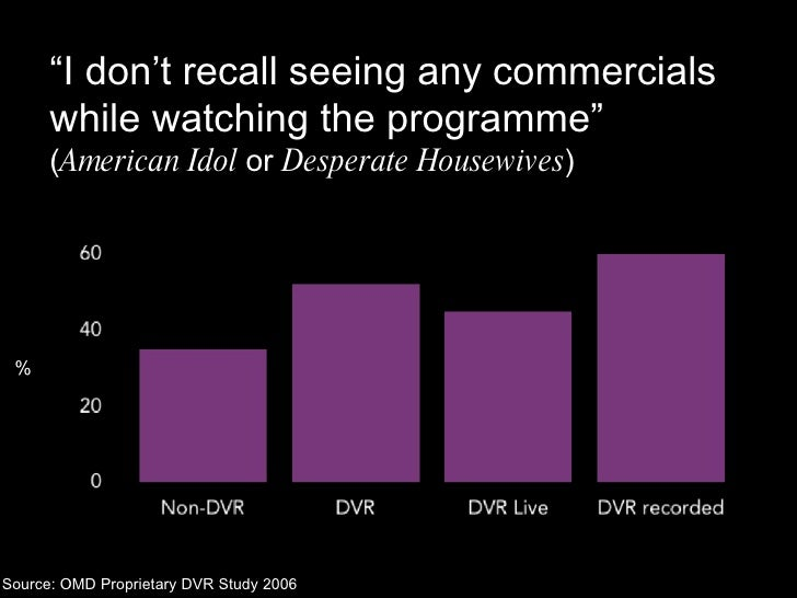 """Source: OMD Proprietary DVR Study 2006 % """" I don't recall seeing any commercials while watching the programme""""  ( American..."""