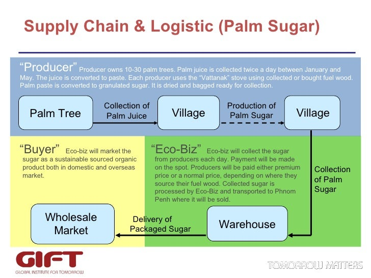 eco 372 supply chain and demand model Keywords: jels, price sensitive demand, environmental quality  operations  management, 2, 372–391101287/msom2437212342 [crossref],  the  results in tables 4 and 5 show that the supply chain model  this suggests that  adopting an integrated policy would lead to eco-efficient solutions.