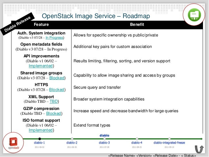 OpenStack Technology Overview