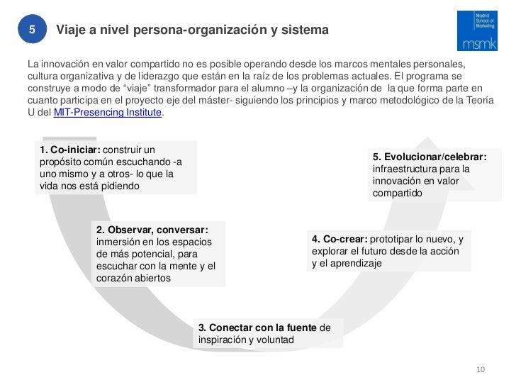 5      Viaje a nivel persona-organización y sistemaLa innovación en valor compartido no es posible operando desde los marc...