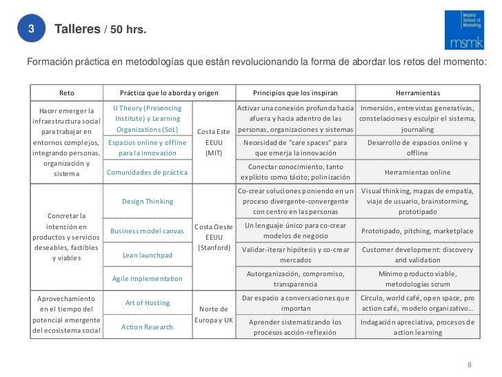 3      Talleres / 50 hrs.Formación práctica en metodologías que están revolucionando la forma de abordar los retos del mom...