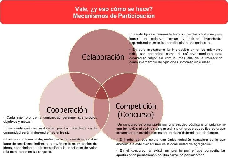 Vale, ¿y eso cómo se hace?Mecanismos de Participación   http://www.jarche.com/2012/08/trust-is-an-emergent-property-of-eff...