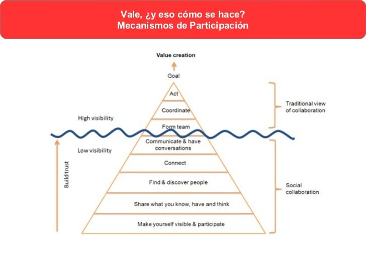 Vale, ¿y eso cómo se hace?                Mecanismos de ParticipaciónIt means that the communities must be very large inde...