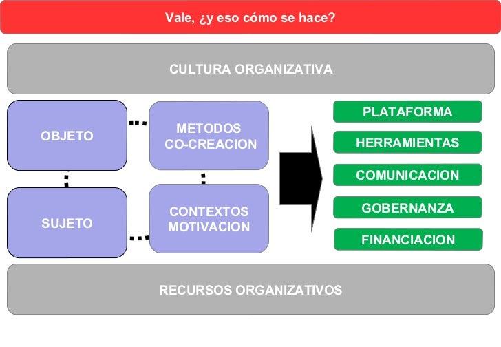 CULTURA ORGANIZATIVAOBJETO                   METODOS                PLATAFORMA                         CO-CREACION        ...