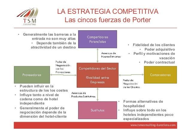 Estrategia Competitiva Porter Pdf