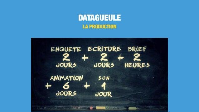 DATAGUEULE LA PRODUCTION
