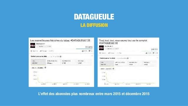 DATAGUEULE LA DIFFUSION L'effet des abonnées plus nombreux entre mars 2015 et décembre 2015