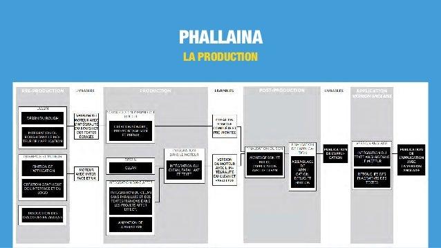 PHALLAINA LA PRODUCTION