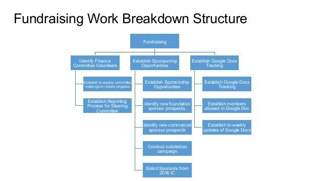 80 fundraising work breakdown
