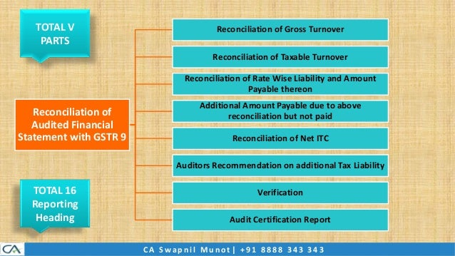 Master guide on gst annual return and audit