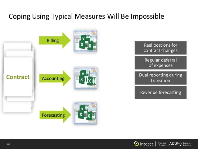 12 Preferred Provider Business Solutions Coping Using Typical Measures Will Be Impossible Billing Accounting Forecasting C...