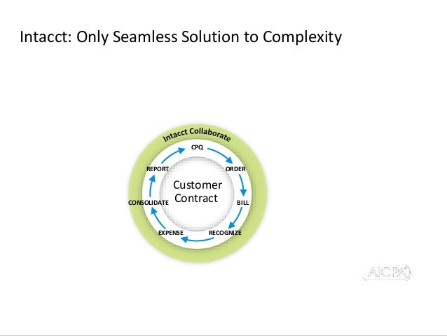 20 Preferred Provider Business Solutions Intacct: Only Seamless Solution to Complexity ORDER BILLCONSOLIDATE REPORT CPQ EX...