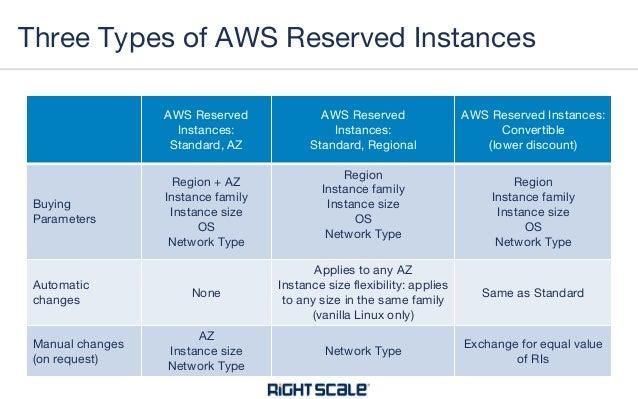 Rabatt zum Verkauf Wie findet man große Auswahl an Designs Mastering AWS and Azure Reserved Instances for Savings