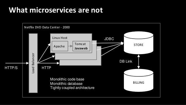 Netflix DVD Data Center - 2000 Linux Host What microservices are not Apache Tomcat Javaweb STORE LoadBalancer BILLING HTTP...