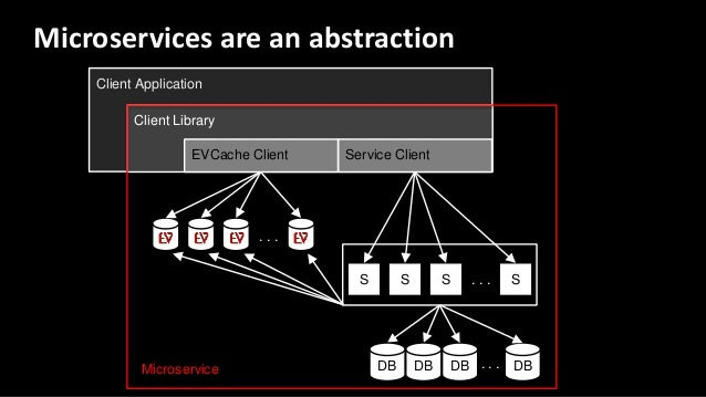 Client Application Client Library EVCache Client Service Client S S S S. . . DB DB DB DB. . . . . . Microservices are an a...