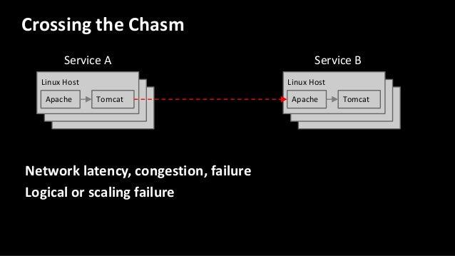 Linux Host Linux Host Linux Host Linux Host Crossing the Chasm Linux Host Apache Tomcat Linux Host Apache Tomcat Network l...