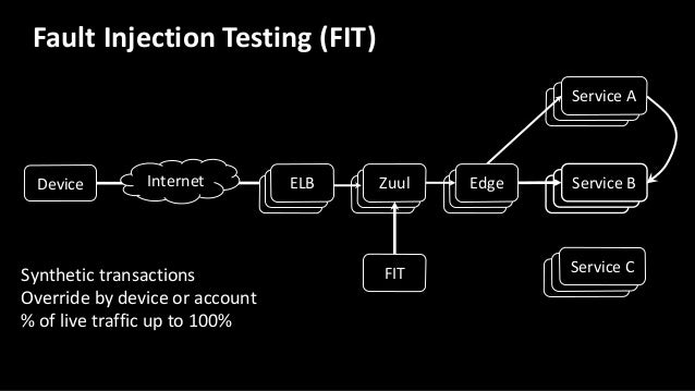 Device Service B Service C Internet EdgeZuul Service A ELB FIT Fault Injection Testing (FIT) Enforced throughout the call ...