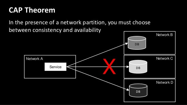 Zone A Zone B Zone C Zone B Zone C Client Zone A Local Quorum (Typical) 100ms Eventual Consistency