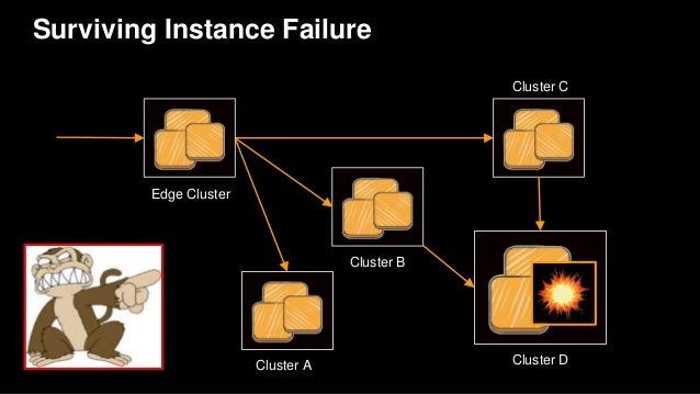 Databases & caches Custom apps which hold large amounts of data Loss of a node is a notable event What is a stateful servi...