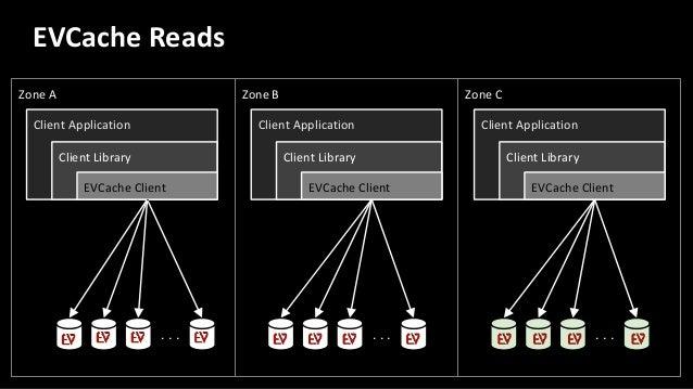 Client Application Client Library EVCache Client Service Client S S S S. . . DB DB DB DB. . . . . . Hybrid Microservice . ...