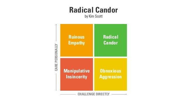 Radical Candor by Kim Scott Ruinous Empathy Radical 