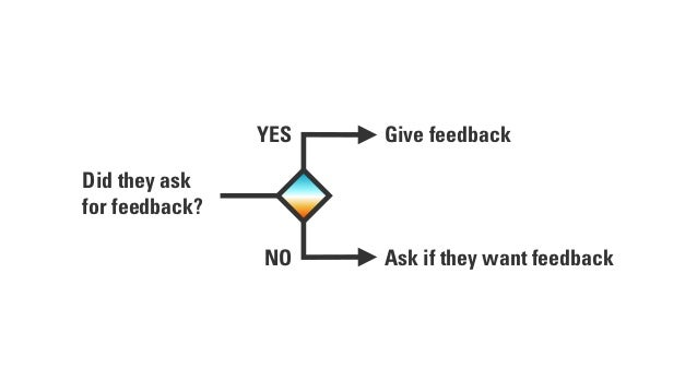 Did they ask for feedback? YES NO Give feedback Ask if they want feedback