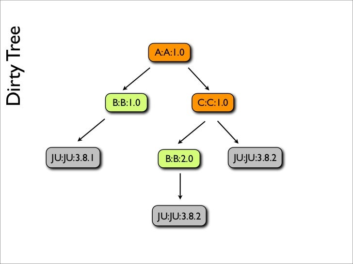 Resolving Tree                                          A:A:1.0                                    B:B:1.0               C...
