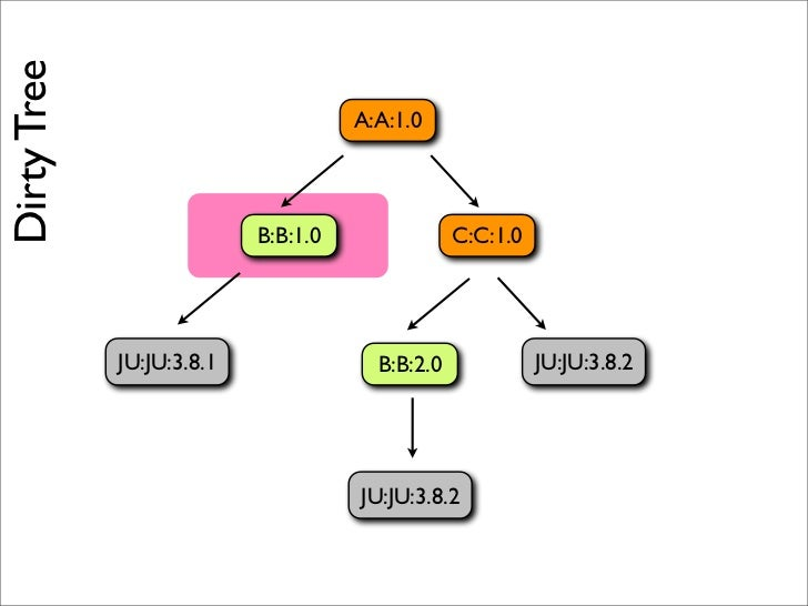 We've resolved the version tree.
