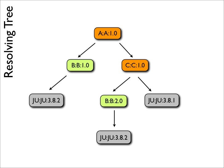 <dependencyManagement> and <pluginManagement>    are essentially identical