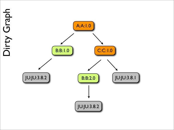 <pluginManagement>  <plugins>    <plugin>      <groupId>org.apache.maven.plugins</groupId>      <artifactId>maven-antrun-p...