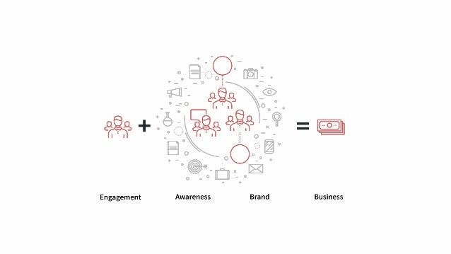 It's not about disseminating your message widely; it's more about building real engagement with the people, organizations,...