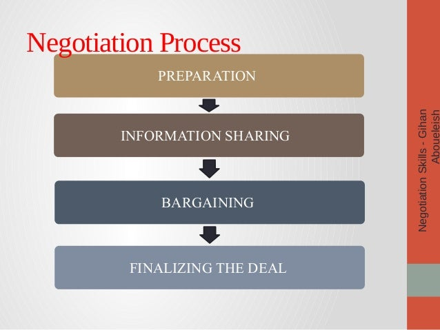 the negotiation process and strategies Strategies for negotiating understanding the other party's interests and tactics is integral to good negotiating choosing a strategy that best responds to their interests and tactics will help you achieve the best outcome.