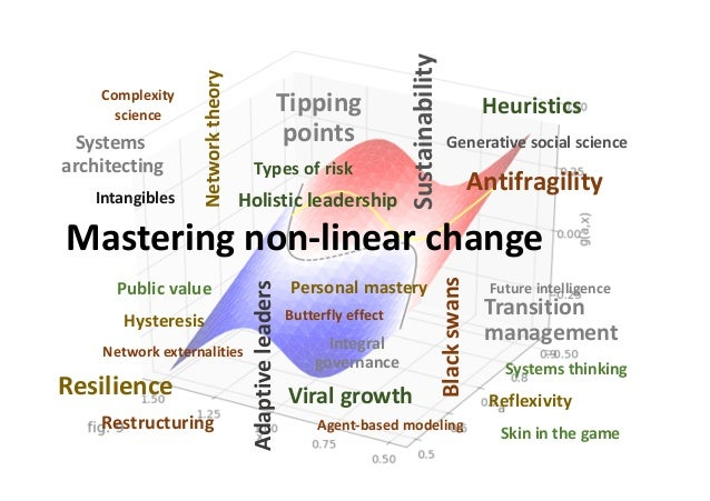 Mastering non-linear change Butterfly effect Future intelligencePublic value Generative social science Types of risk Susta...