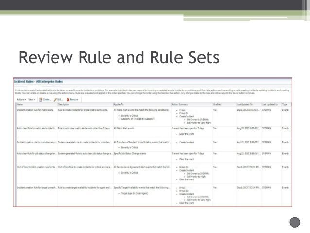 Review Rule and Rule Sets