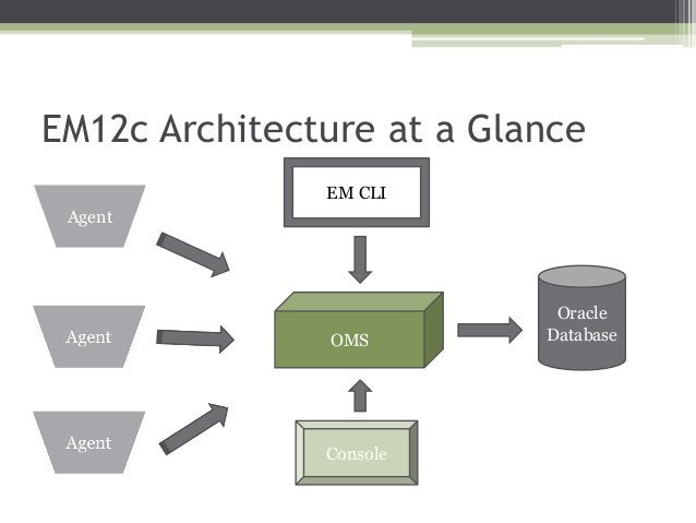 EM12c Architecture at a Glance EM CLI  Agent  OMS  Console  Oracle Database