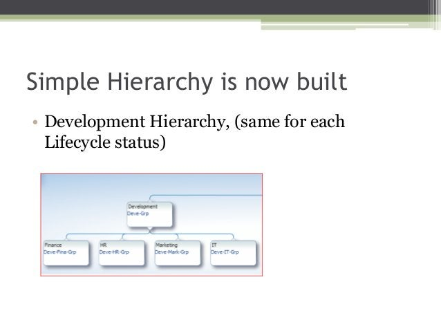 Simple Hierarchy is now built • Development Hierarchy, (same for each Lifecycle status)