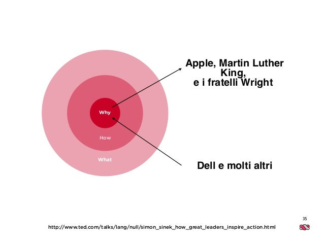 35 What How http://www.ted.com/talks/lang/null/simon_sinek_how_great_leaders_inspire_action.html Why Apple, Martin Luther ...