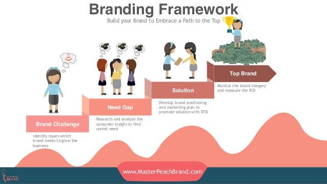 Brand Challenge Need Gap Top Brand Solution Branding Framework Build your Brand to Embrace a Path to the Top Research and ...