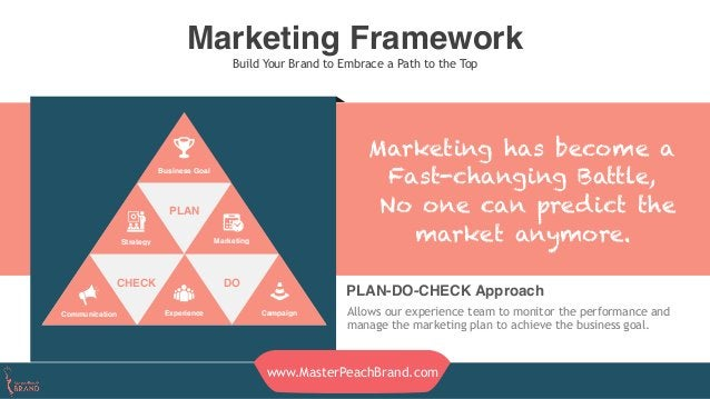 Marketing Framework Build Your Brand to Embrace a Path to the Top Marketing has become a Fast-changing Battle, No one can ...