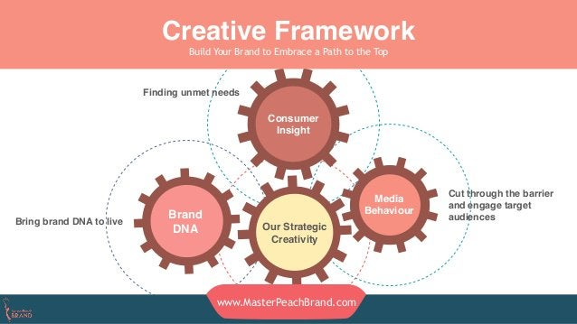 Creative Framework Build Your Brand to Embrace a Path to the Top Our Strategic Creativity Brand DNA Media Behaviour Consum...