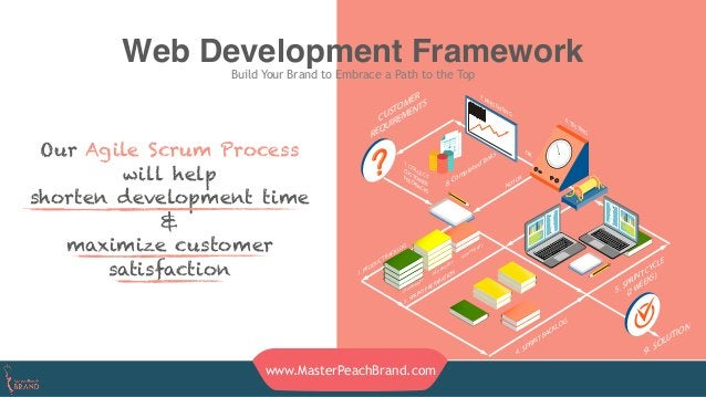 Web Development Framework Build Your Brand to Embrace a Path to the Top www.MasterPeachBrand.com Our Agile Scrum Process w...