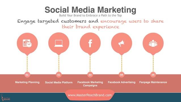 Marketing Planning Social Media Platform Facebook Marketing Campaigns Facebook Advertising Social Media MarketingBuild You...