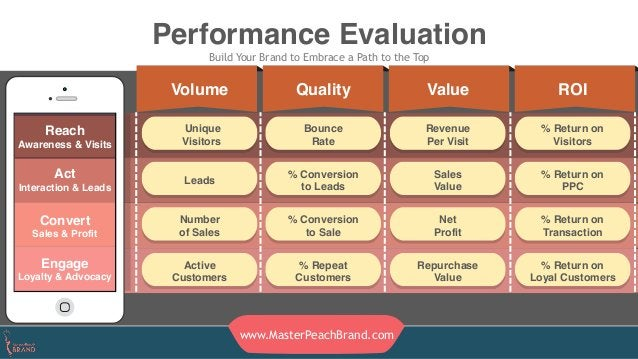 Performance Evaluation Build Your Brand to Embrace a Path to the Top Act Interaction & Leads Reach Awareness & Visits Conv...