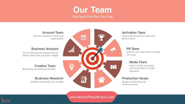 Our Team One Team-One Plan-One Goal Activation Team Ensure the excellence execution performance PR Team Amplify and make n...