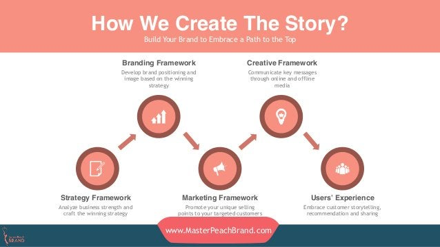 How We Create The Story? Strategy Framework Analyze business strength and craft the winning strategy Marketing Framework P...