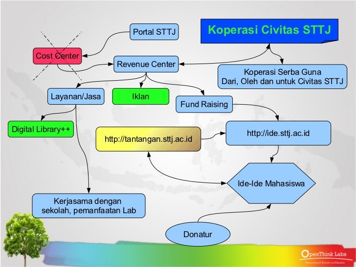 thesis teknologi informasi