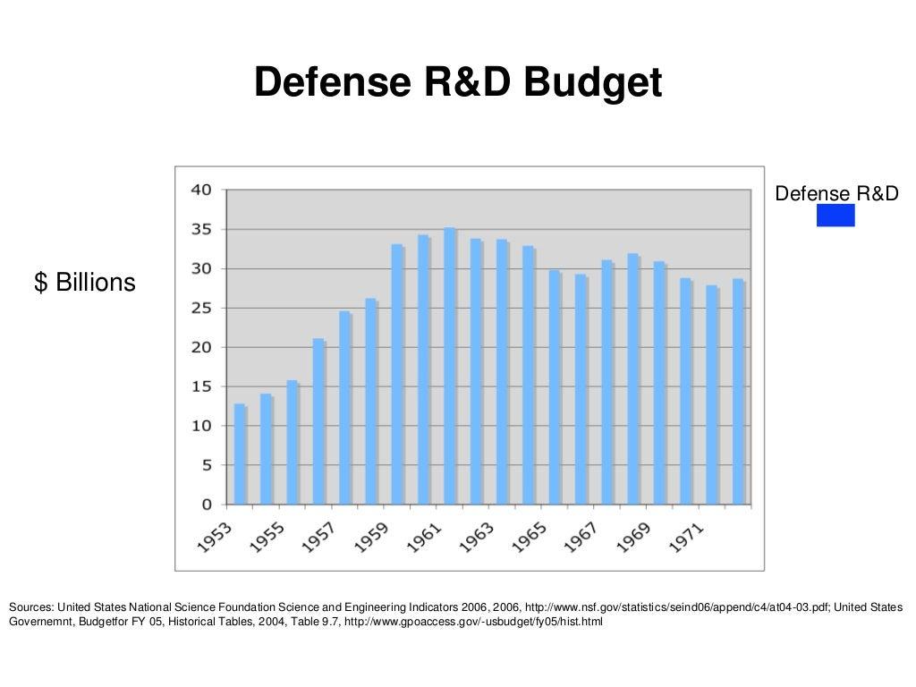 defense budgets todd probert - 728×563