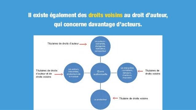 LES CONTRATS DE CESSION DE DROITS D'AUTEURS LE DROIT D'AUTEUR DANS UN CONTEXTE NUMÉRIQUE