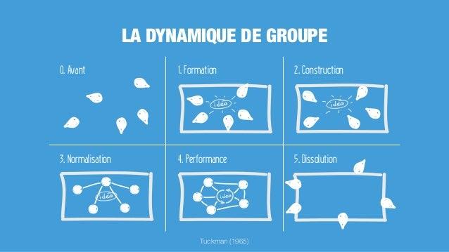 0. Avant 1. Formation 2. Construction 3. Normalisation 4. Performance 5. Dissolution Tuckman (1965) LA DYNAMIQUE DE GROUPE